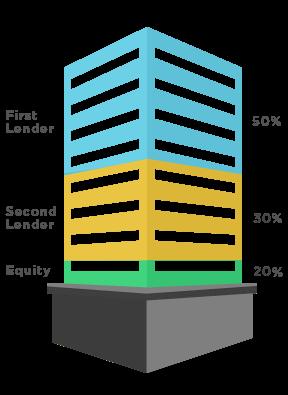 Use Sba  Loan To Build